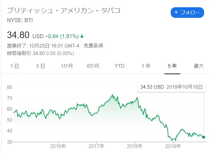 株価 タバコ ブリティッシュ アメリカン
