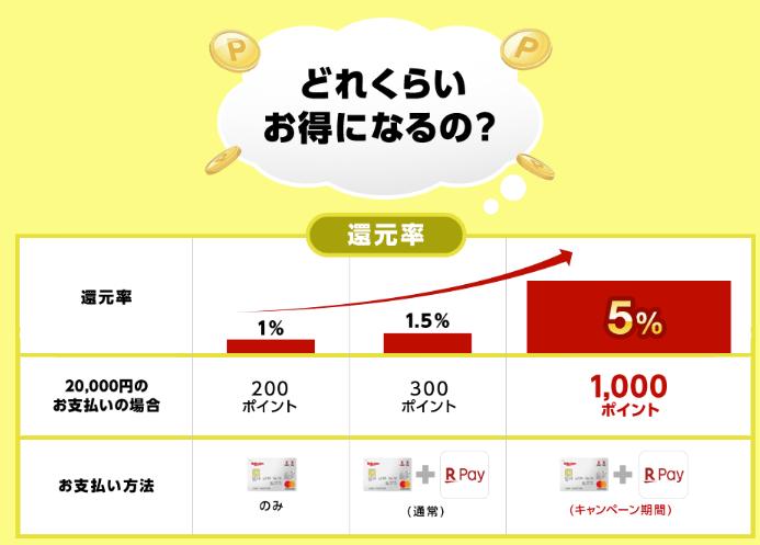 rakutenpay - 楽天Pay(楽天ペイ)メリット・デメリットをレビュー!楽天カードでお手軽に5%ポイント還元