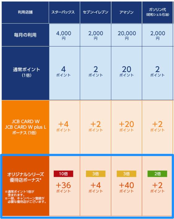 jcb - JCB CARD W評判・メリット・デメリット!スマホ決済で20%還元【JCB草カード】