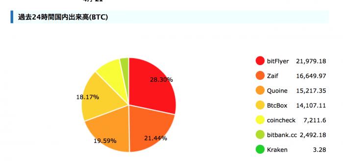 beginner - 【みんな知ってる】仮想通貨(ビットコイン)の情報収集に役立つサイト・ブログ