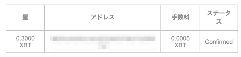 【レバ100倍!!】BitMEX(ビットメックス)評判・登録・使い方!ハイレバなのに追証がないって本当…?