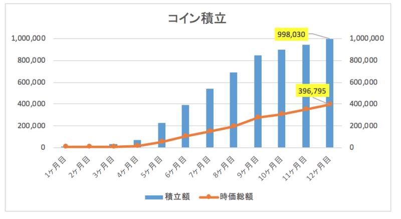 Zaifコイン積立でNEMを12ヶ月積立投資した結果【運用実績公開】