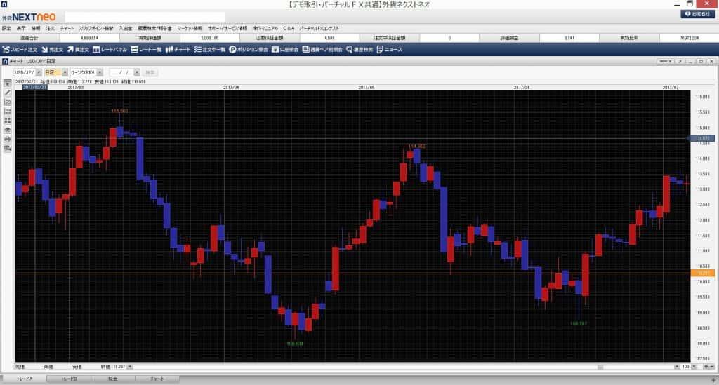 FXのチャート画面
