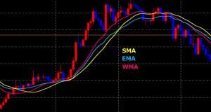 移動平均線(MA)を使いこなす!意識されているポイントを徹底解説!MA / EMA / WMA