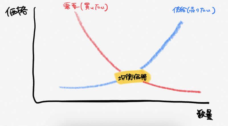 【相場変動】為替レートが動く理由を徹底解説!FX初心者の逆に動く現象って…?