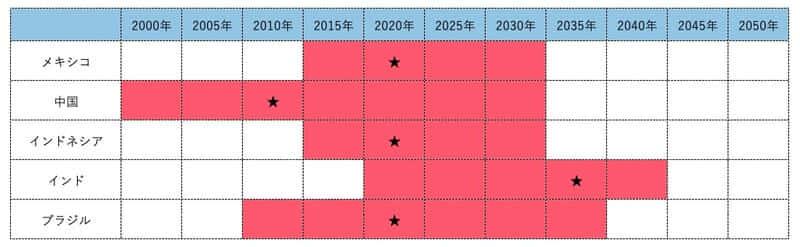 【2020】メキシコペソ(MXN)の見通し分析!メキシコ経済の今後を3つのポイントから徹底解説