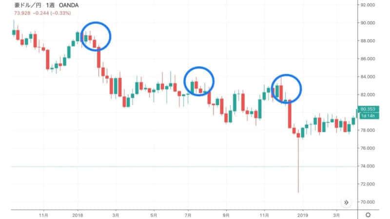 【2020】オーストラリアドル (AUD)の見通し分析!中・長期で強い豪ドルは帰ってくる?