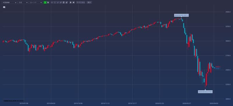 米国VI投資完全ガイド!初心者向け株価暴落時の攻略法と始め方を徹底解説!
