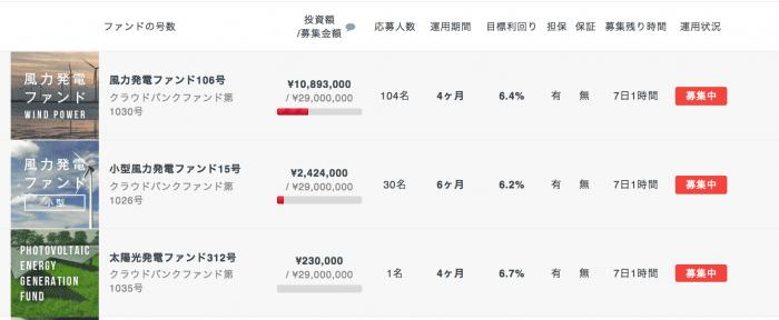 クラウドバンクで85万円を1年間投資した結果!ブログで実績公開【評判・口コミ】