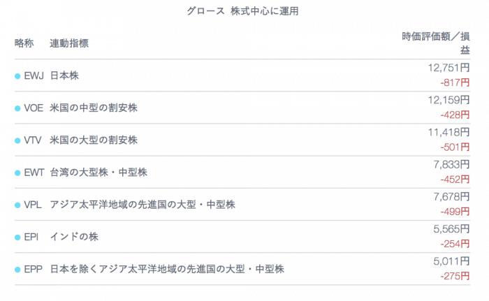 robo_result - 【ロボアドバイザー】ウェルスナビ64週目・テオ2週目の運用実績は+46,867円!