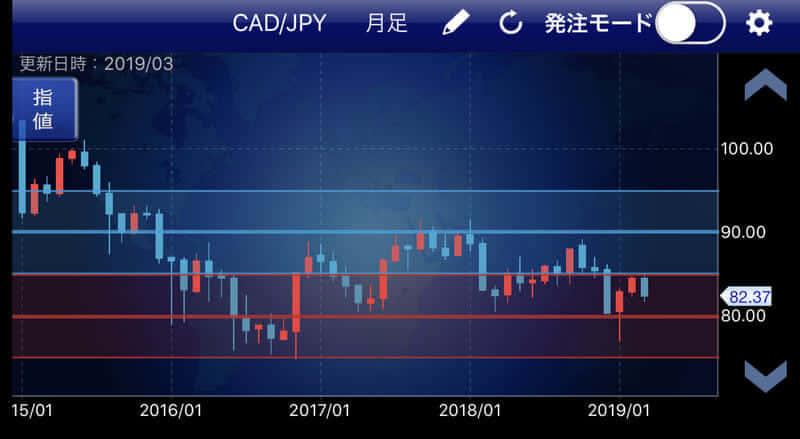【トラリピ】カナダドル円(CAD/JPY)設定とその理由【資金50万円】