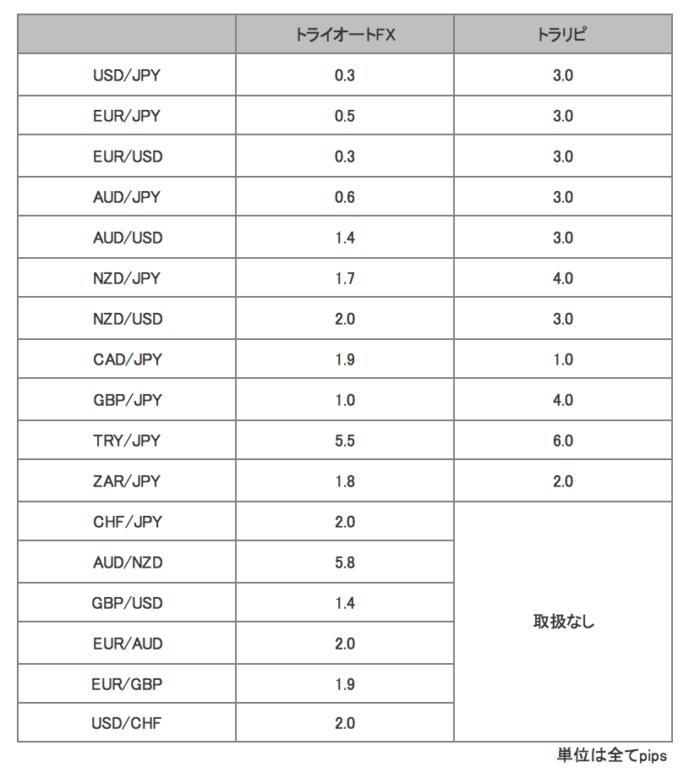 評判の自動売買ツール【トライオートFX】設定のすごさ。リスク検証も。トライオートFXはトラリピよりスプレッドが狭い。