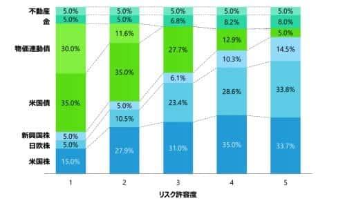 ウェルスナビの「リスク許容度5」は過去No.1のパフォーマンス!違いを比較
