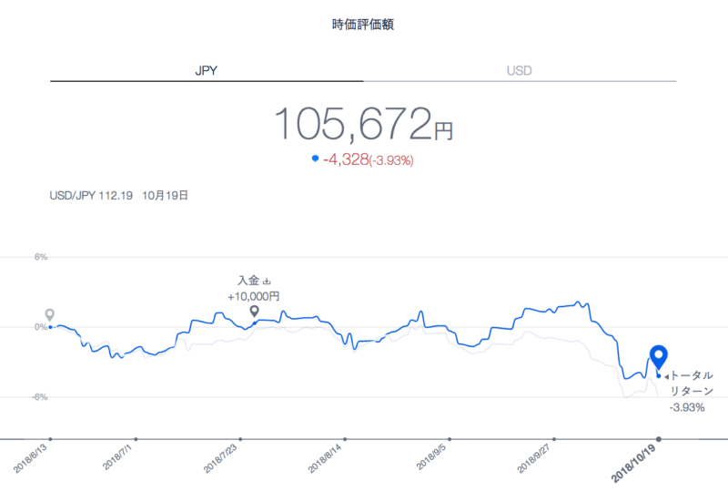 theo_result - THEO(テオ)19週目の運用実績は-4,328円(-3.93%)