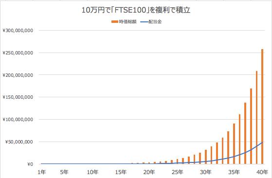 cfd_knowhow - くりっく株365とは?FTSE100の配当投資を今すぐ始める理由!