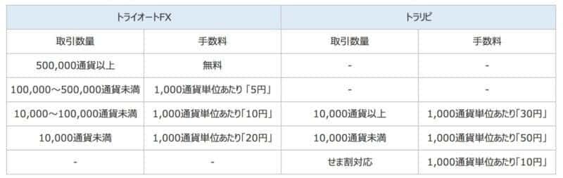 【FX自動売買】トラリピ・トライオートFXを比較 | 手数料・スプレッド