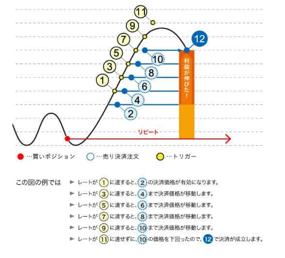 【利益最大化】トラリピで決済トレールを設定する理由   特許取得の専用機能