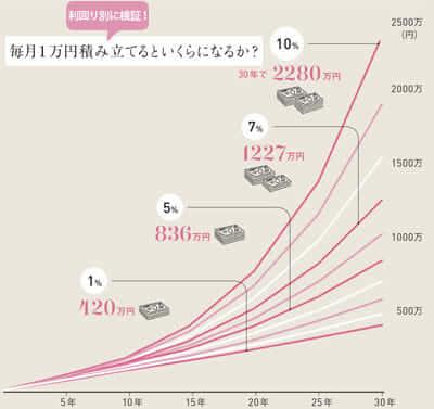 サラリーマン・会社員の資産運用5選!積立投資とソーシャルレンディングで増やす!