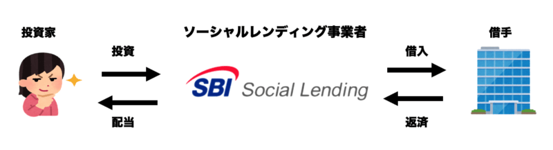 SBIソーシャルレンディングのメリット・デメリット・評判【SBIグループの安心感】