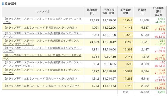 rakuwrap_result - 楽ラップの運用成績を毎週更新!6週目は-1,363円(-1.36%)