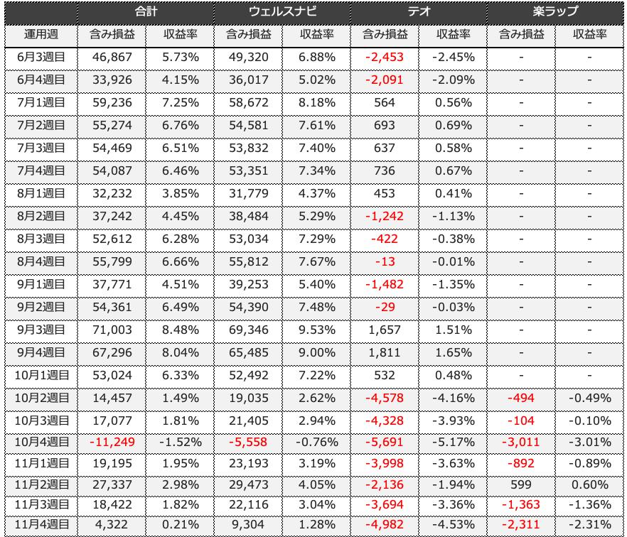theo_result - THEO(テオ)24週目の運用実績は-4,982円(-4.53%)