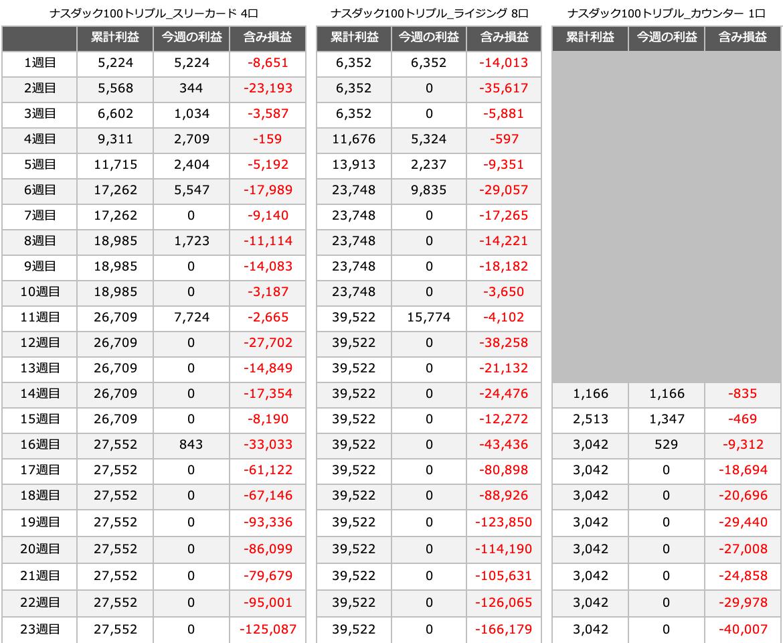 triautoetf_result - 【トライオートETF】23週目:運用実績は±0円です。