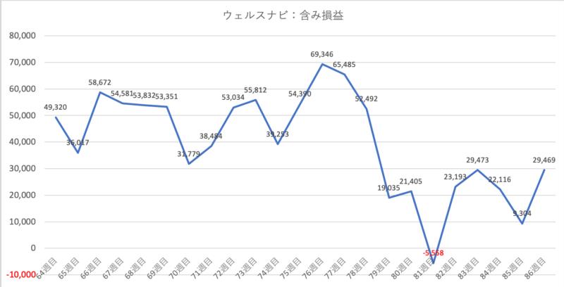 robo_result - 【ウェルスナビ】87週目の運用実績は+29,469円(+4.05%)
