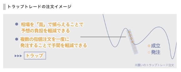 トラリピで株価指数CFDを効果的に運用する方法【トラップトレード】