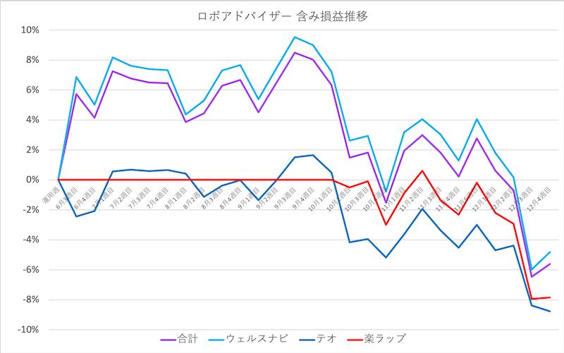 robo_result - 【ウェルスナビ】91週目の運用実績は-35,097円(-4.83%)
