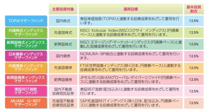 SBI証券のつみたてNISA(積立NISA)おすすめ銘柄を厳選5選紹介!