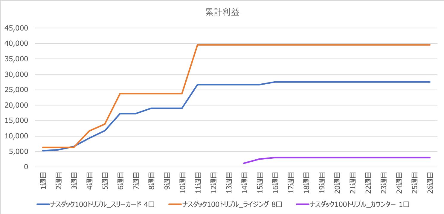 triautoetf_result - 【トライオートETF】26週目:運用実績は±0円です。
