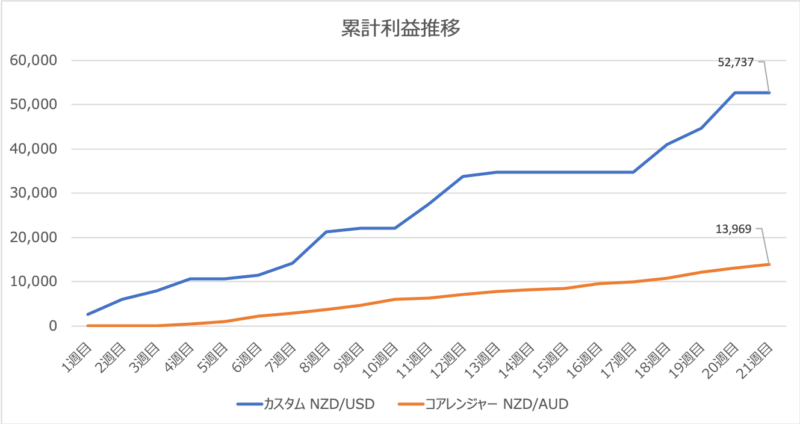triautofxresult - 【トライオートFX】22週目:運用実績は+6,191円の不労所得!