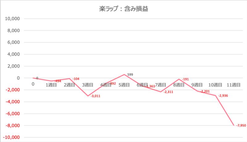 rakuwrap_result - 楽ラップの運用成績を毎週更新!11週目は-7,950円(-7.95%)