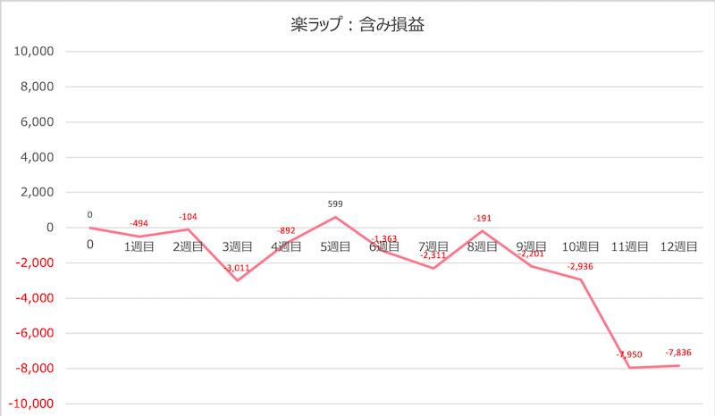 rakuwrap_result - 楽ラップの運用成績を毎週更新!12週目は-7,836円(-7.84%)