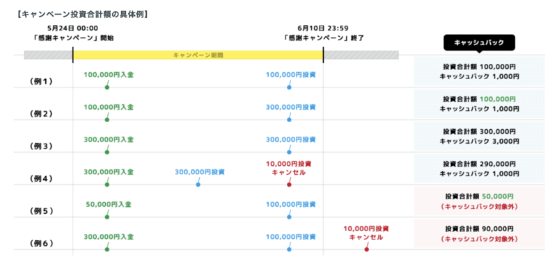 crowdbank - 【2019年7月最新】クラウドバンクのキャンペーン!成海璃子さんのTVCM開始!