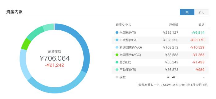 robo_result - 【ウェルスナビ】93週目の運用実績は-21,243円(-2.92%)