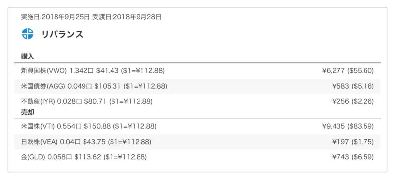 【検証】ウェルスナビのリバランスってなに?実際の数値で確認しました!