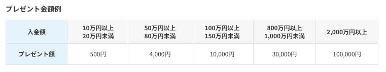 wealthnavi_knowhow - 【2019年6月更新】ウェルスナビのキャンペーン情報!1,000円の上乗せキャッシュバック!