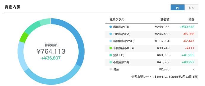 robo_result - 【ウェルスナビ】99週目の運用実績は+36,807円(+5.06%)