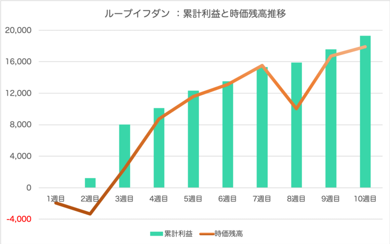 loopifdone_result - ループイフダン10週目の運用実績は+1,725円【FX自動売買】