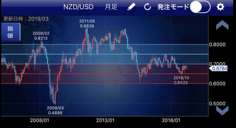 【トラリピ】NZドル/米ドル(NZD/USD)の設定を解説【10ヶ月で+10万円】