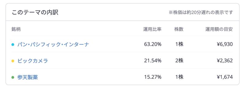 folio_result - FOLIO(フォリオ)・LINEスマート投資11週目は-115円(-0.17%)