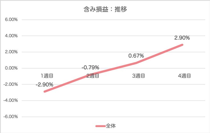 folio_result - FOLIO(フォリオ)4週目は+1,935円(+2.90%)【期間限定ミニテーマを運用】