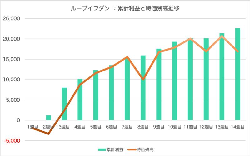 loopifdone_result - ループイフダン14週目の運用実績は+1,243円【FX自動売買】