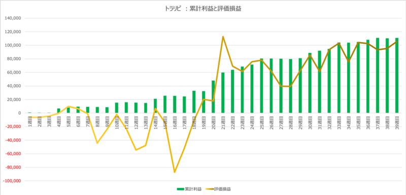 traprepertresult - 【トラリピ】39週目:運用実績は+434円の確定利益!