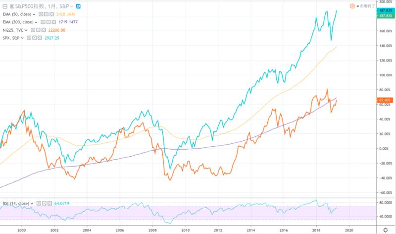 SBI証券で米国株(外国株)を買うメリット・デメリットを解説【今人気の米国株投資】