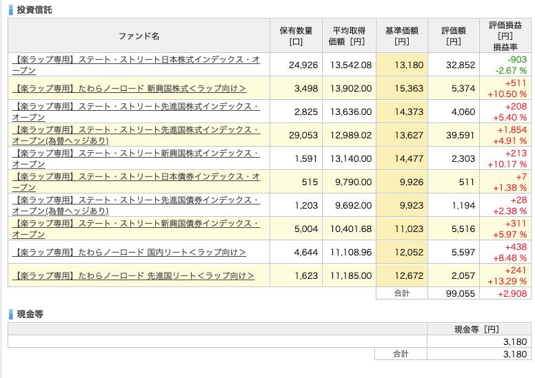 rakuwrap_result - 楽ラップの運用成績を毎週更新!26週目は+2,235円(+2.24%)