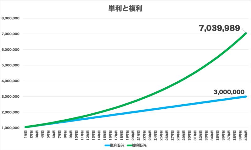investment_learn - 【単利との違い】10万円が40年後に1億円になる理由!複利投資で二次曲線的に資産を増やす