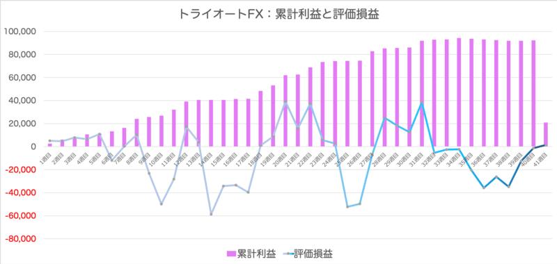 triautofxresult - 【トライオートFX】41週目:+960円の確定利益と-72,343円の損失