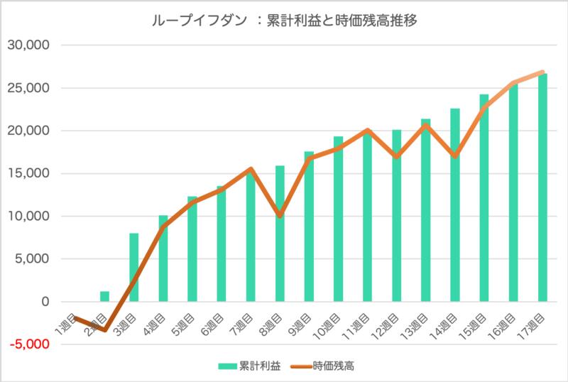 loopifdone_result - ループイフダン17週目の運用実績は+1,173円   簡単・手軽にFX